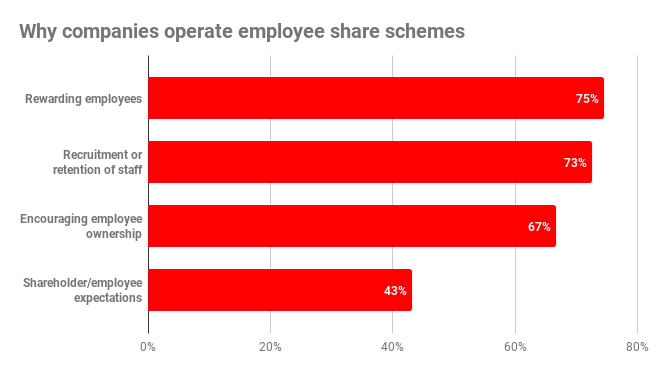Of The 56 Survey Participants 54 Confirmed That Their Quoted Company Operated An Employee Share Scheme